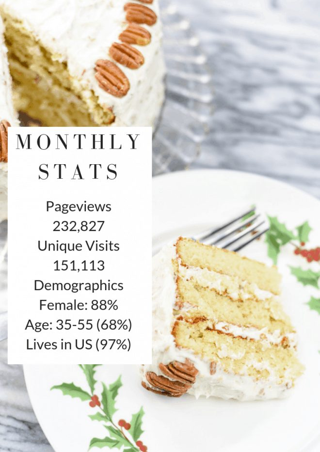 Monthly Stats for An Alli Event
